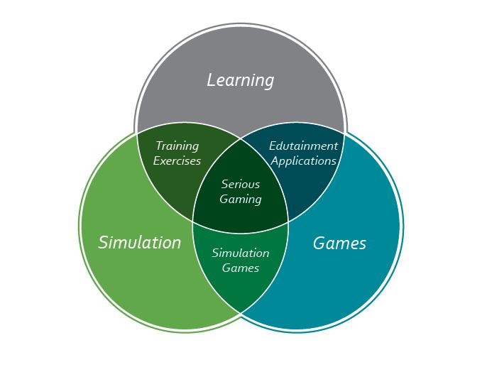 I concetti principali che compongono i Serious Games: Apprendimento, Simulazione e Gioco