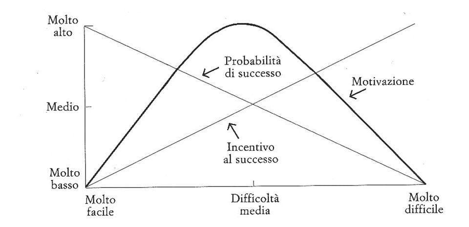 I concetti dietro i serious games: Il modello motivazione / prestazione di Atkinson