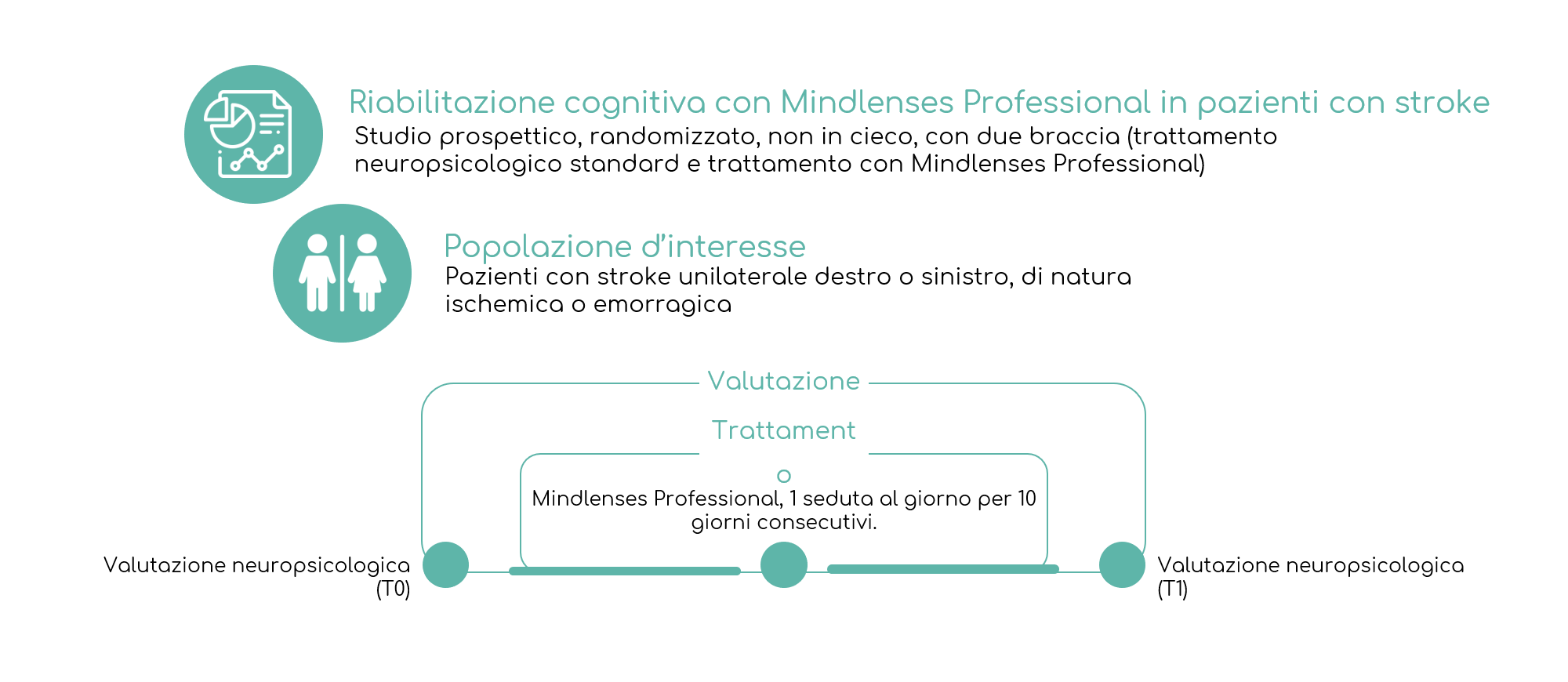 mindlenses-professional-trial-clinico-cefalù