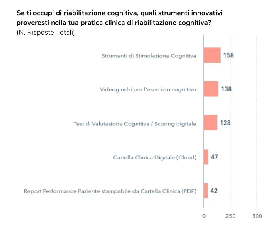 risposte strumenti innovativi riabilitazione cognitiva